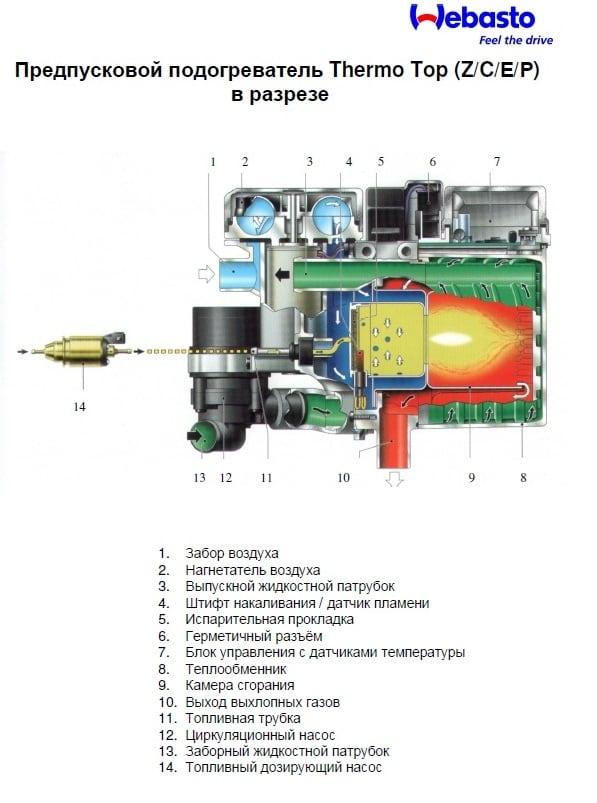 Принцип работы Webasto Thermo Pro 50